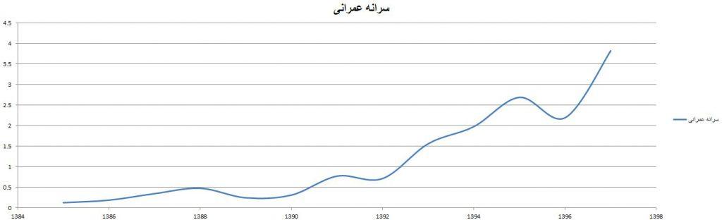 نمودار رشد سرانه عمرانی